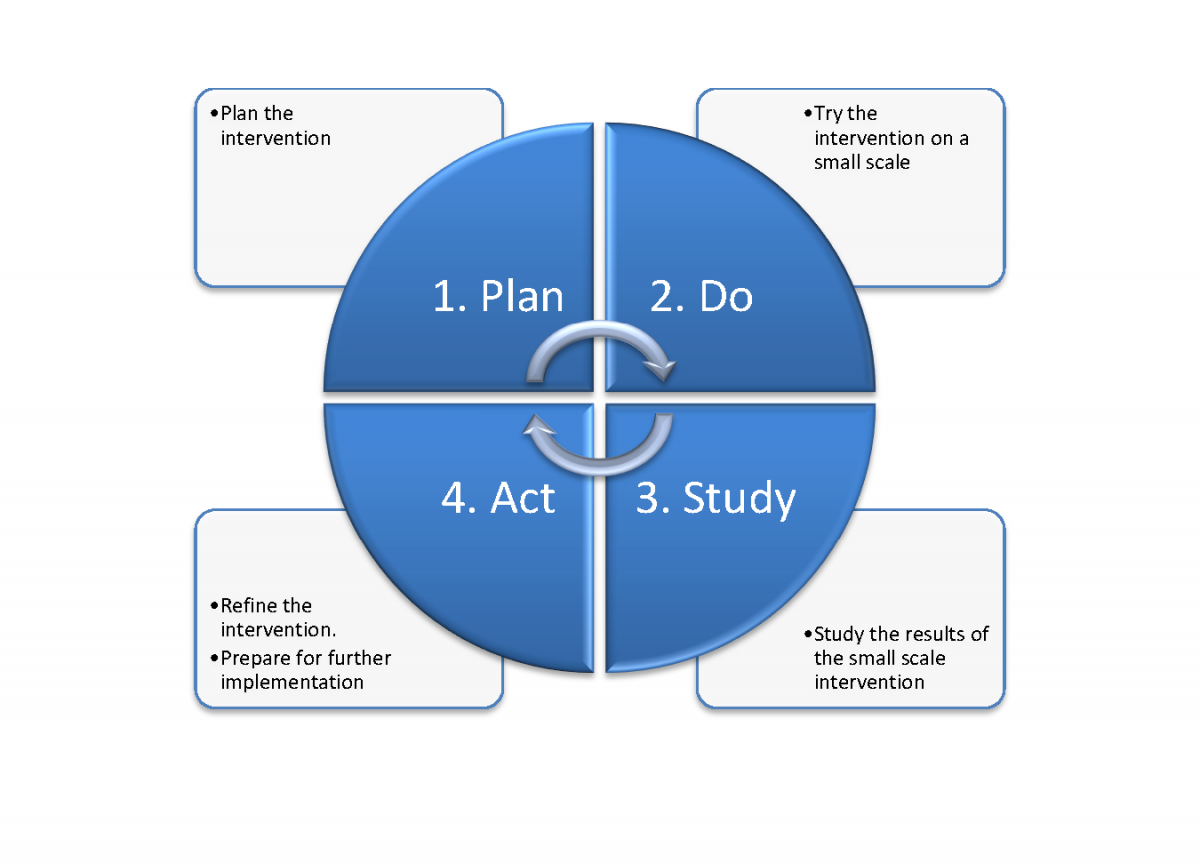pdca cycle The plan-do-study-act (pdsa) cycle is part of the institute for healthcare improvement model for improvement, a simple yet powerful tool for accelerating quality improvement.